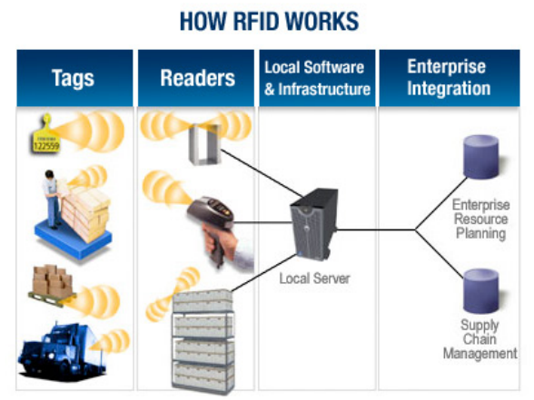 radio frequency identification rfid system Radio frequency identification (rfid) is a rapidly emerging technology which allows productivity and convenience  radio frequency identification (rfid) is a new generation of auto identification and data collection technology which helps to automate business processes and allows identification of large number of tagged objects like books,using radio waves.