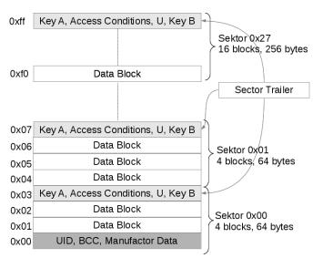 Security of Radio Frequency Identification (RFID) Tags | BlueKaizen