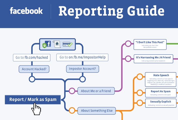 What you don't know about the REPORTING process in Facebook